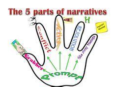 Personal Narrative-College Essay Samples
